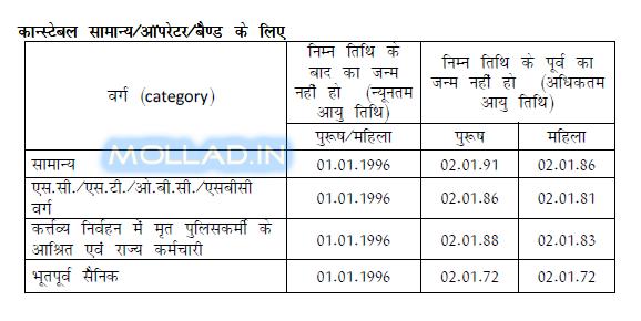 Rajasthan Police Recruitment 2017 Raj Police Apply Online 13582 posts * Mollad